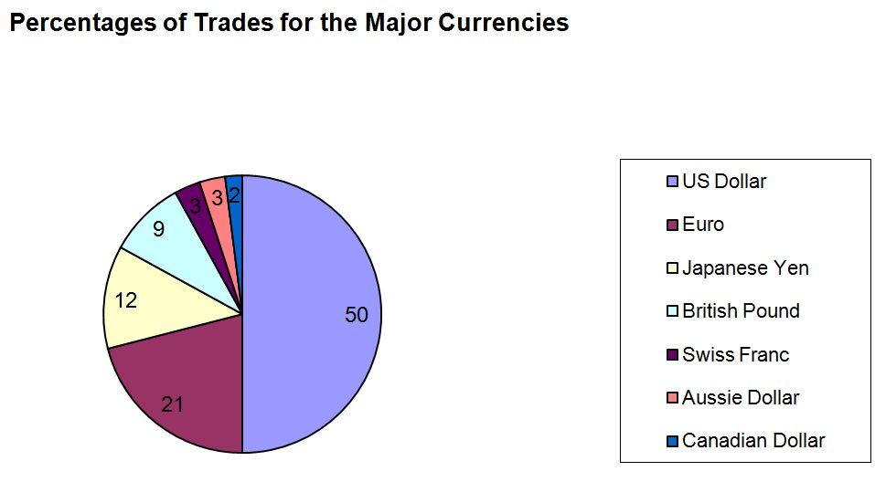 Most Commonly Traded Currencies